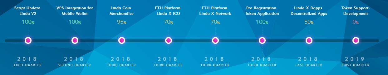 Linda Coin – Your PoS-Based Blockchain Platform – BlockPublisher